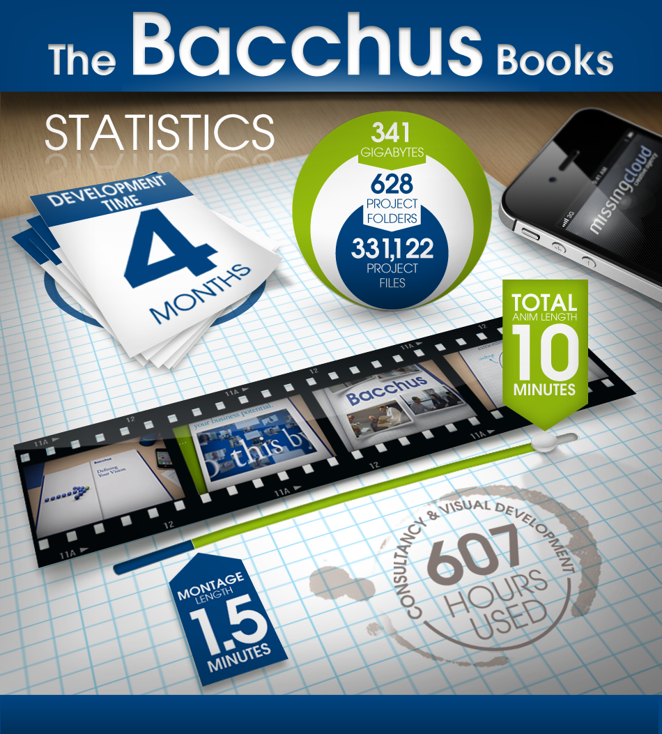 Bacchus Infographic